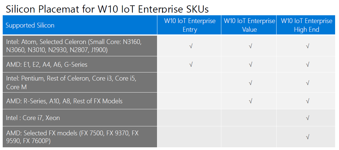 Revision of Windows 10 IoT Enterprise - Avalue